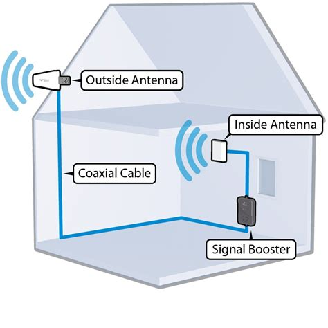amazoncom wilson electronics db pro indoor cellular signal booster kit   entire house