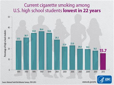 Current Number Of Students In Mba In Us by Cigarette Among U S High School Students At