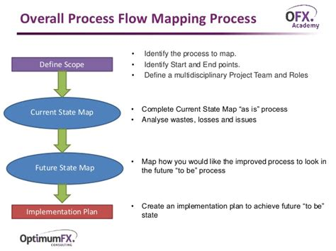 process flow mapping process flow mapping
