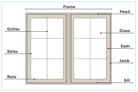 window framing diagram what are the different parts of a window called jeld