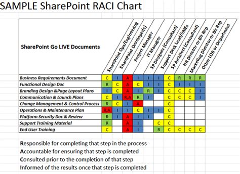 raci chart template raci matrix template xls for project management