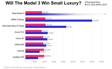tesla model  primed  dominate entry level luxury car