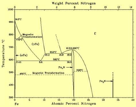 n2 phase diagram nitrogen and steels ispatguru