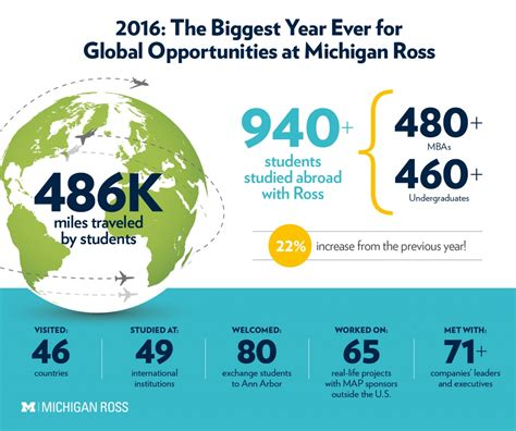 Michigan Mba Ross Study Abroad by 2016 Was The Year For Global Opportunities At