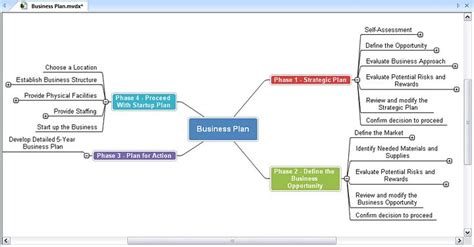 business plans for dummies business plan pinterest