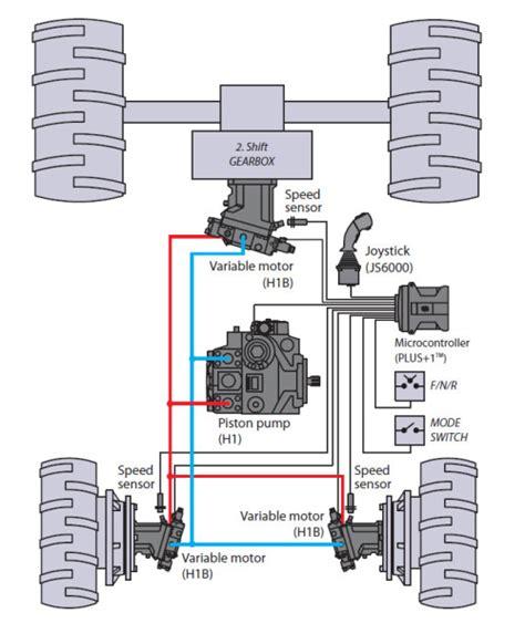 hydrostatic transmission hydrostatic transmission sacesrl