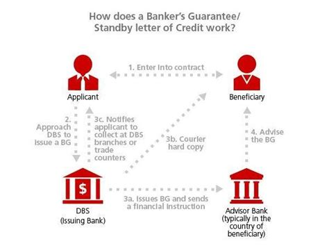 Bankers Acceptance Vs Letter Of Credit standby letter of credit vs financial guarantee docoments ojazlink
