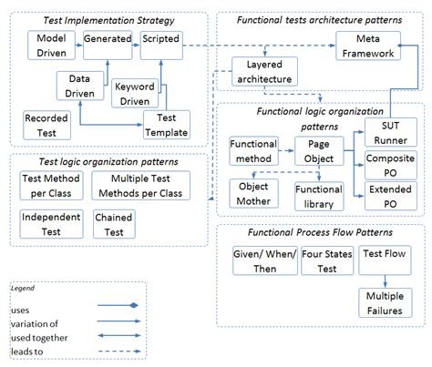 pattern classification code functional gui testing automation patterns