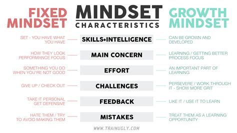 Pdf Chions Mind Great Athletes Thrive by The Growth Mindset Matrix