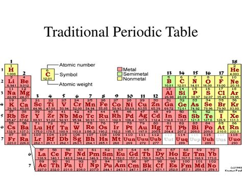los alamos printable periodic table ppt atoms and the periodic table chapter three