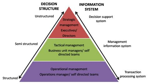 design of management information system analysis and design of management information system of an