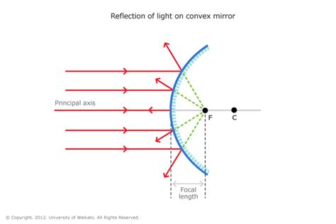 diagram for a convex mirror what are some exles of convex mirrors exle