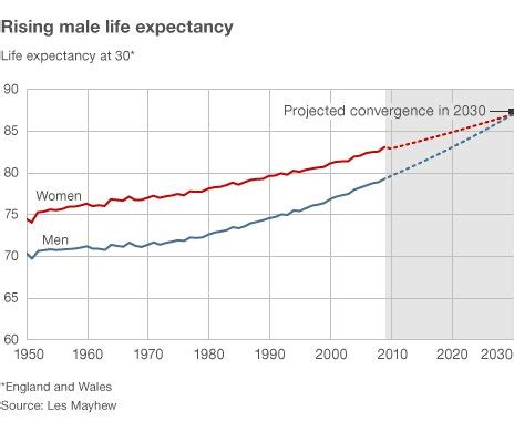 average expectancy of a set to live as as figures show news