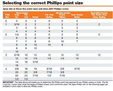 phillips bits apex fasteners