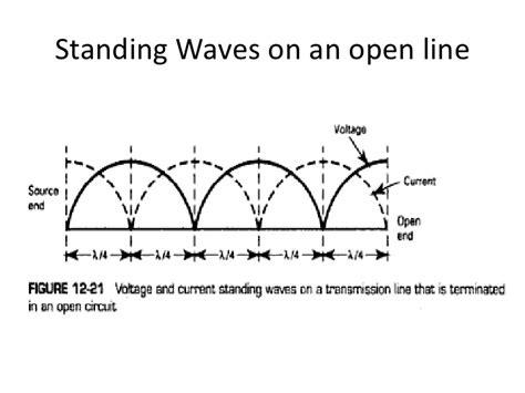 standing wave pattern transmission line swr