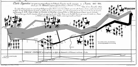minard map of napoleons march on moscow handouts 6x9 25 pack books civil war battles wig wags