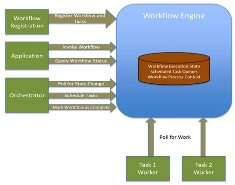 cloud workflow engine cloud workflow engine images of