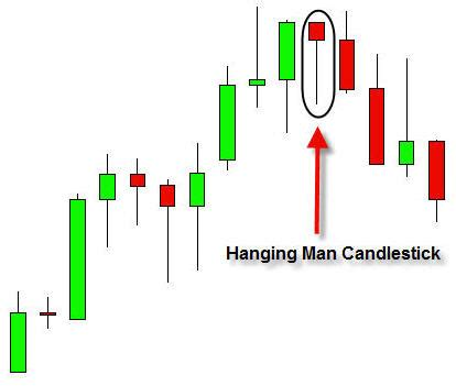 candlestick pattern hanging man what is hanging man candlestick pattern what is its