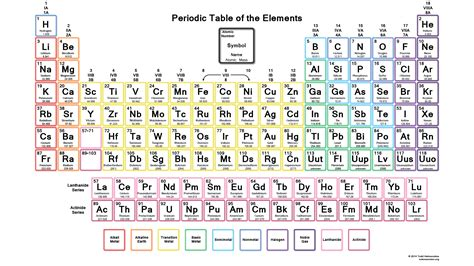 Periodic Table Search by Printable Periodic Table Of Elements Search