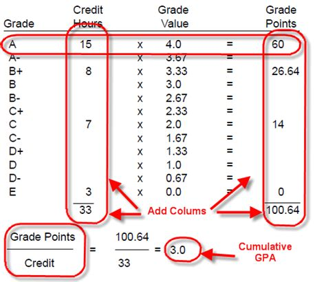 What Mba Gpa For Consulting by How Is Gpa Computed In Us Schools Gpa Computation Formula