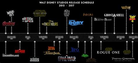 disney movie until 2017 schedule of animated disney movies through 2018 sweep tight