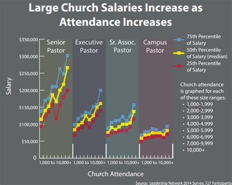 Church Salary by Large Church Salaries