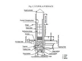 Cupola Furnace Charge Calculations Cupola Furnace