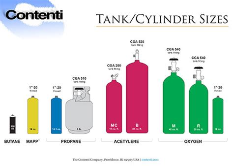 gas tank sizes torch tank cylinder sizes contenti