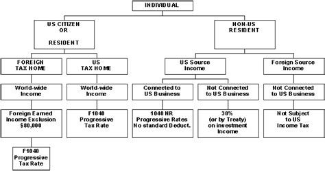 income tax flowchart earth are discussions about sentient