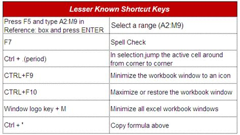 excel keyboard shortcuts every data analyst must