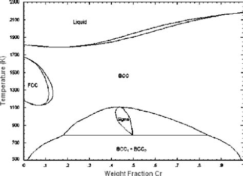 fe cr phase diagram the fe cr phase diagram ref 20 note that the phase