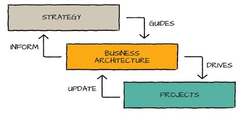 Architecture And Mba Degree by Call To Survey Is Your Ea Program Valuable Ea Voices