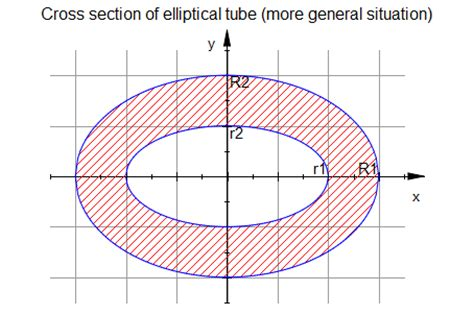 cross sectional area of a tube formula using symbolic math toolbox to compute area moments of