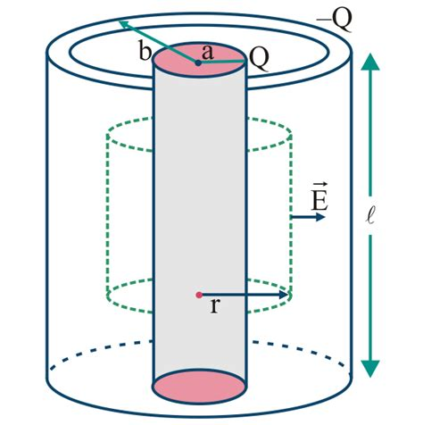 cylindrical capacitor calculator actucation