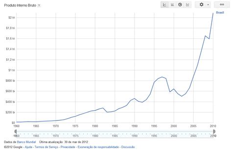O Pnb pnb economia e mercados