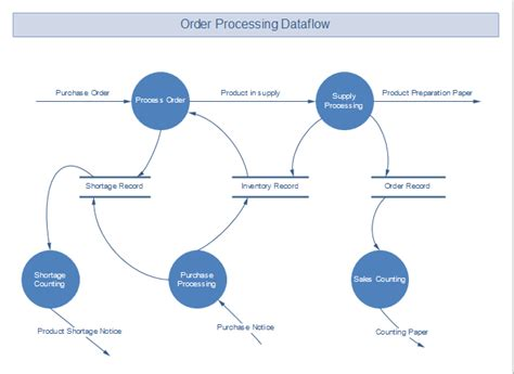 sales order processing system diagram exles of flowcharts organizational charts network