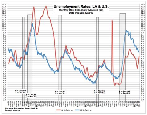 louisiana unemployment could surpass national rate as