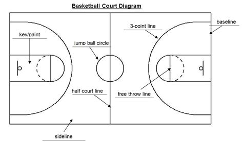 basketball court diagram labeled the gallery for gt basketball court diagram labeled