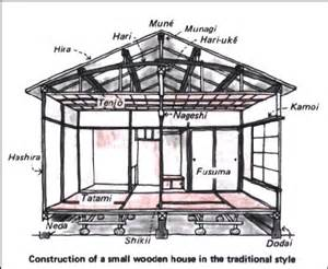 Traditional Japanese House Plans Japanese Architecture Wood Earthquakes Tea Rooms And