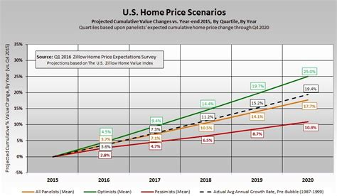 home price forecast experts a bit more optimistic