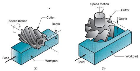 Teknik Pengefraisan teknik mesin manufaktur macam macam pengefraisan