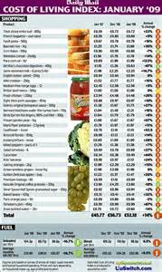 average cost of groceries per month relief for consumers as cost of shopping basket falls 8