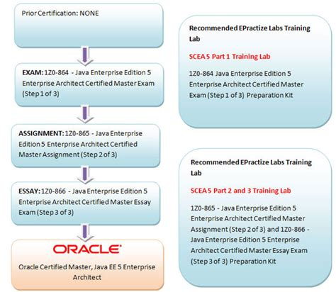 oracle certified master java ee 5 enterprise architect preparation article and