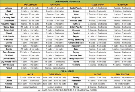 carbohydrates table spice carb count chart with diabetes