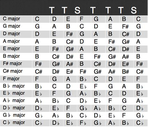 major scale pattern music theory major scale guitar and bass lessons