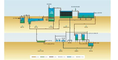 sewage treatment flow diagram wastewater treatment plant flow diagram 31605600264
