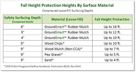Rubber Mulch For Playground Calculator by Rubber Mulch Coverage Calculator How Much Rubber Mulch