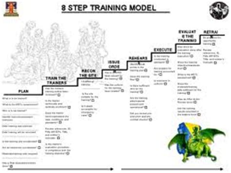 kotter 8 steps exle 8 step training model worksheet kidz activities