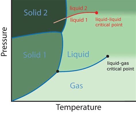 liquid liquid phase diagram polyamorphism