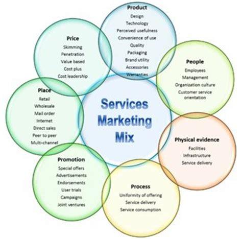 marketing planning definition marketing dictionary mba service marketing definition marketing dictionary mba